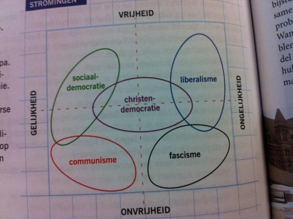 de christendemocratie - de weg van het midden